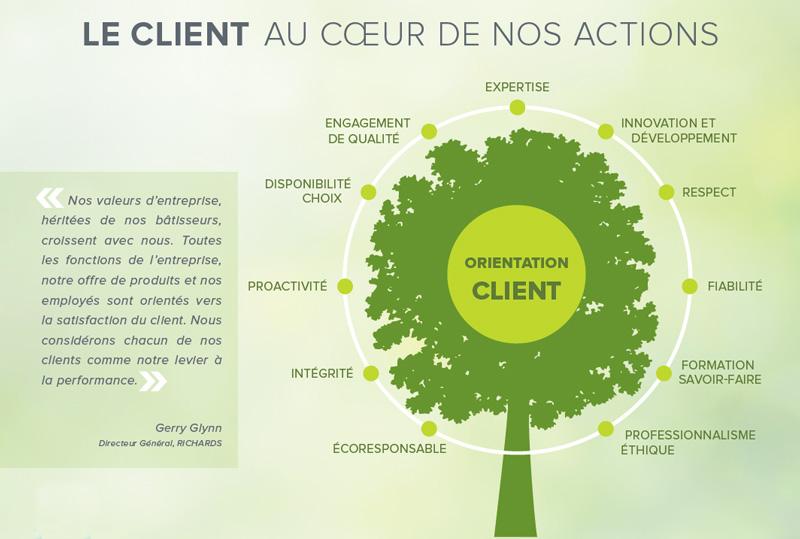 Client-fr